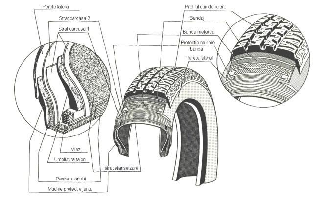 Structura unei anvelope